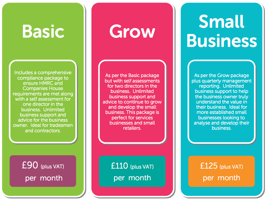 Image showing the Zoosme Accountants prices.  Basic package is £90 plus VAT per month.  Grow package is £110 plus VAT per month.  Small Business package is £125 plus VAT per month.